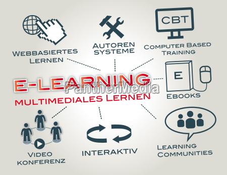 estudio educacion en linea elearning elearning